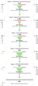 Funnel di conversione in Google Analytics
