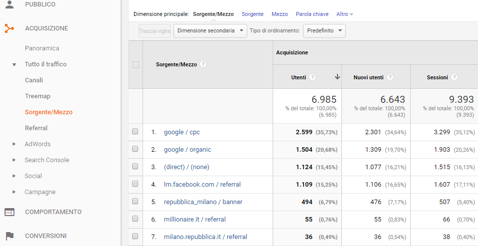Google Analytics - Sorgenti di traffico