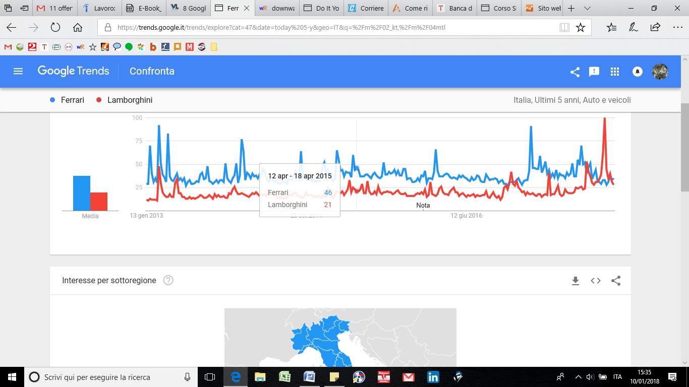 Google Trends: la concorrenza