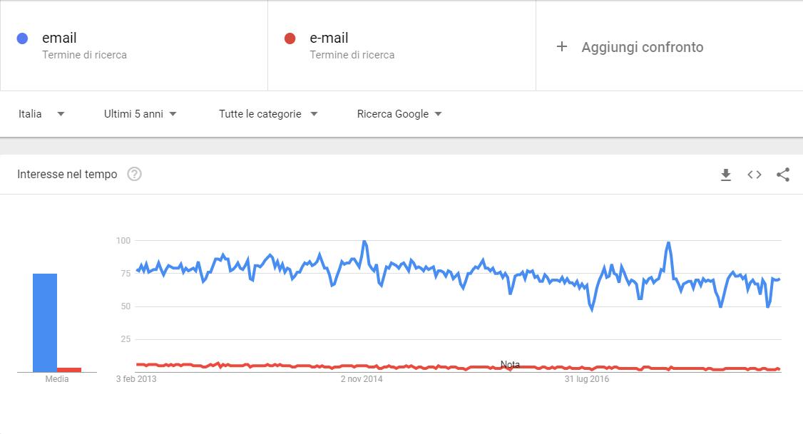 email o e-mail