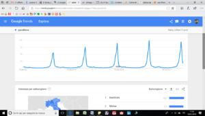Google Trends: stagionalita
