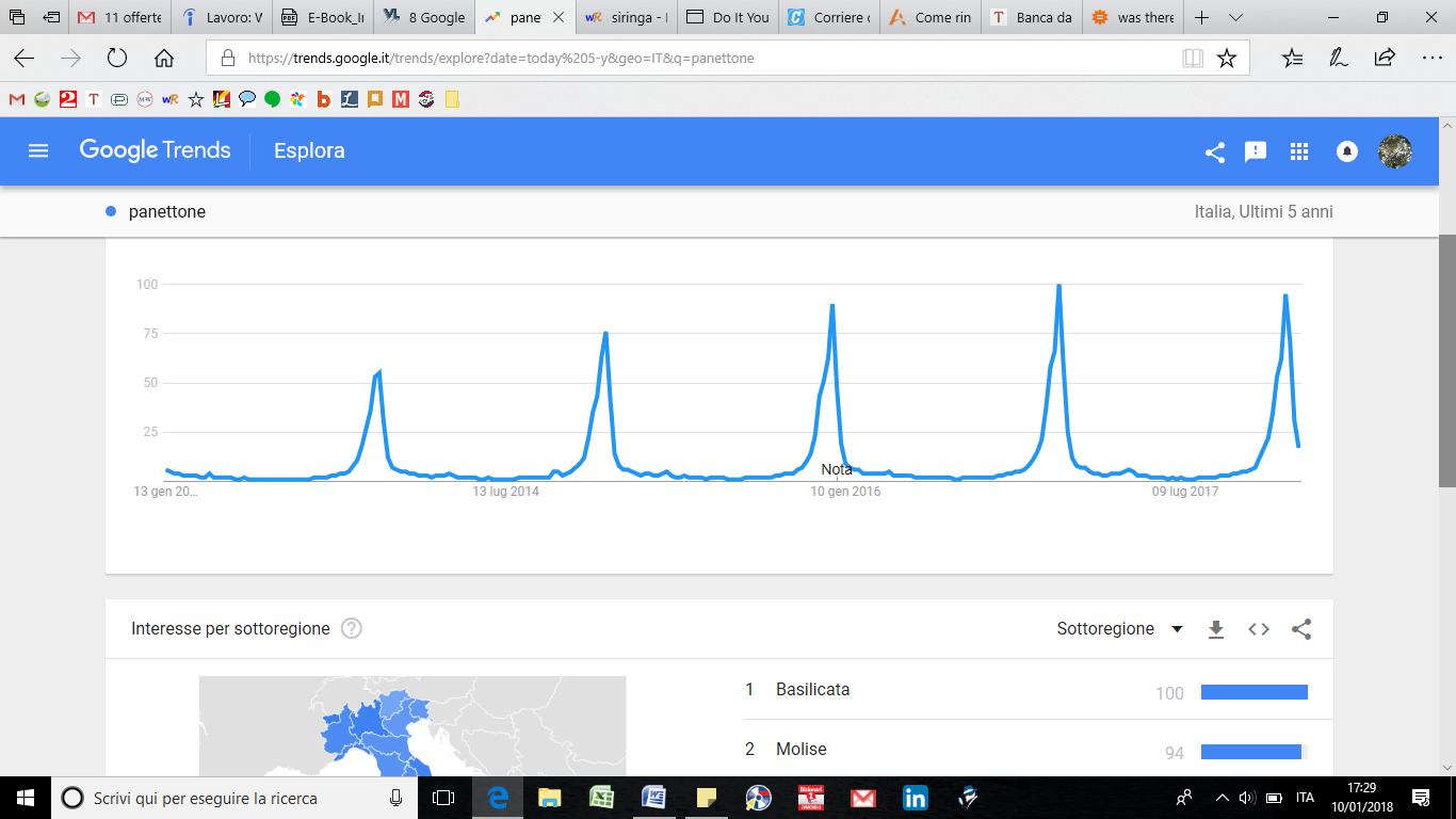 Google Trends: stagionalita