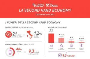 Second Hand Economy