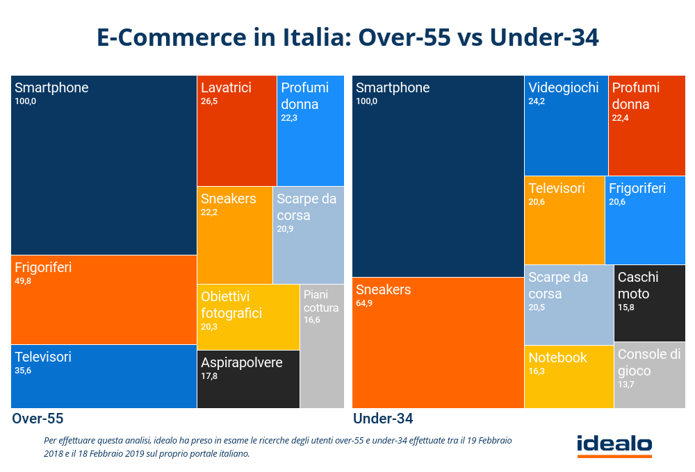 Categorie e-commerce over 55